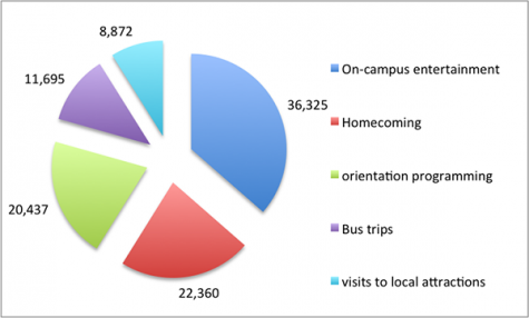 A pie chart illustrates Programming Board's spendings for the 2014-2015 academic year by spending category.