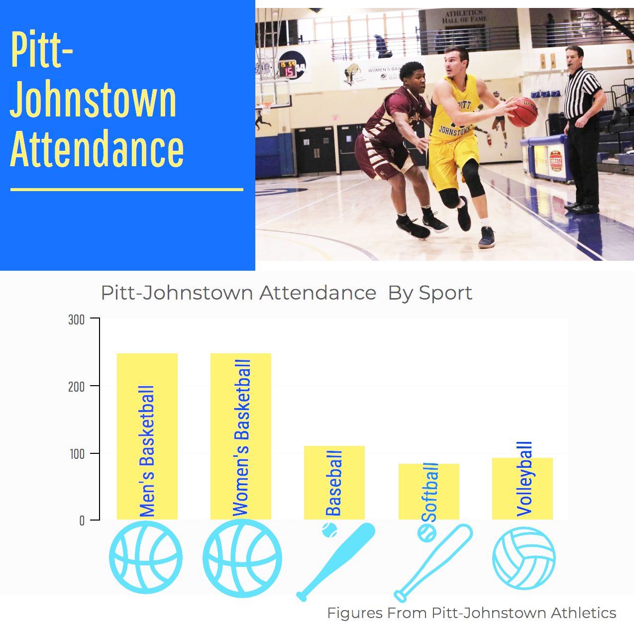 Attendance figures for 2018 for women's and men's basketball and 2017 for basball, softball and volleyball.
